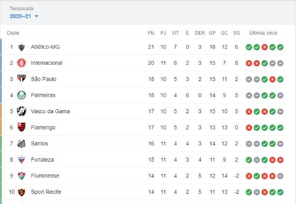 tabela com os dez primeiros colocados no brasileirão após a 11ª rodada
