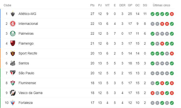 imagem da tabela atualizada após a 13ª rodada do Brasileirão
