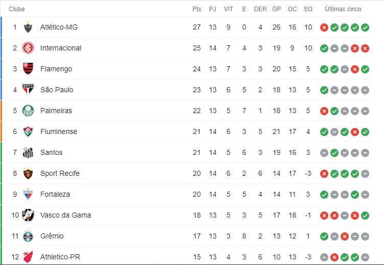 tabela atualizada com as 12 primeiras posições dos times no campeonato brasileiro